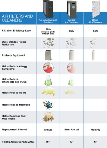 This air filter chart describes how different types of filters impact different features.